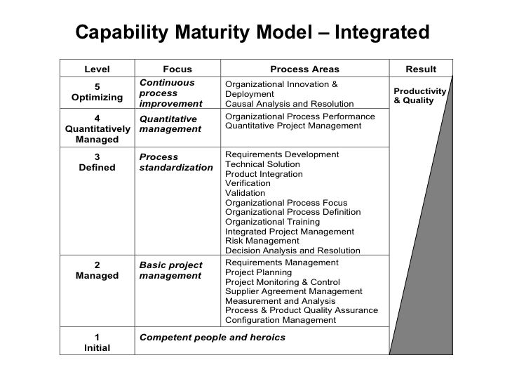 crm theory concepts and models Knowledge of the theoretical linkages that exist between crm dimensions   figure 1: conceptual model of the impacts of crm dimensions.